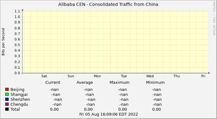 Alibaba CEN Consolidated Traffic from China last 7 days