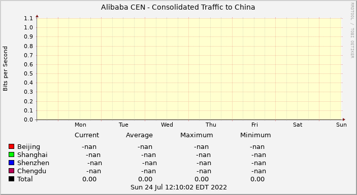 Alibaba CEN Consolidated Traffic to China last 7 days