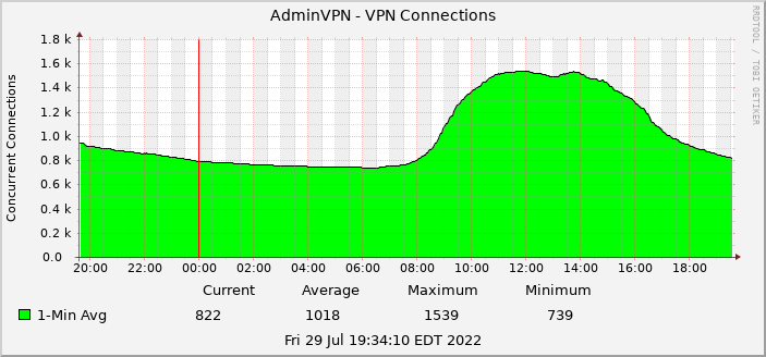 Graph showing the total number of AdminVPN connections in the last 24 hours