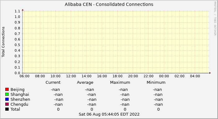 Alibaba CEN Consolidate Connections