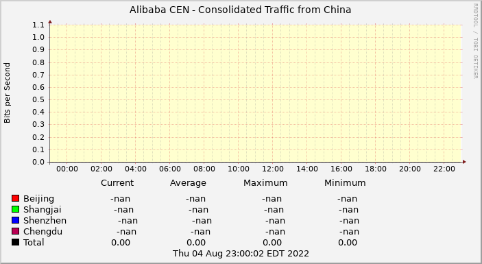 Alibaba CEN Consolidated Traffic from China
