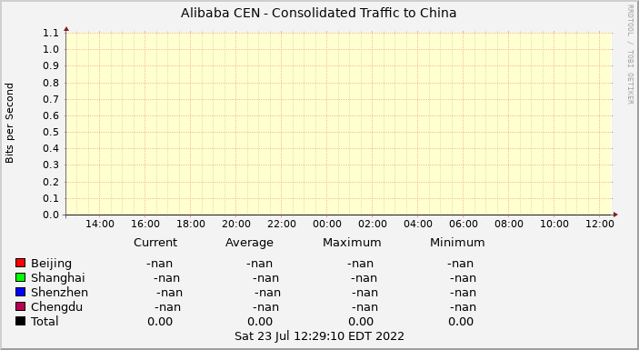 Alibaba CEN Consolidated Traffic to China