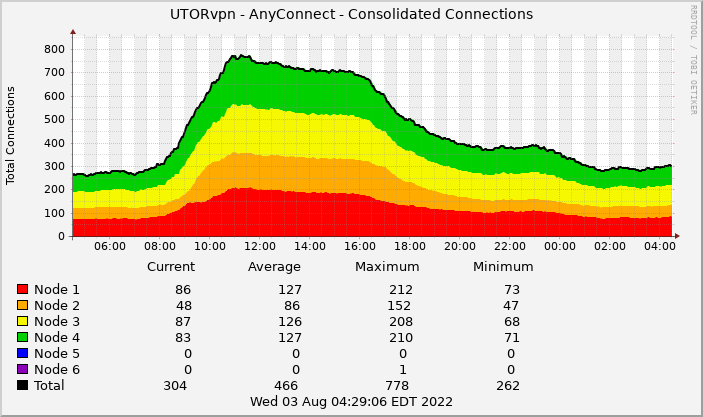Graph showing the total number of AnyConnect UTROvpn connections in the last 24 hours