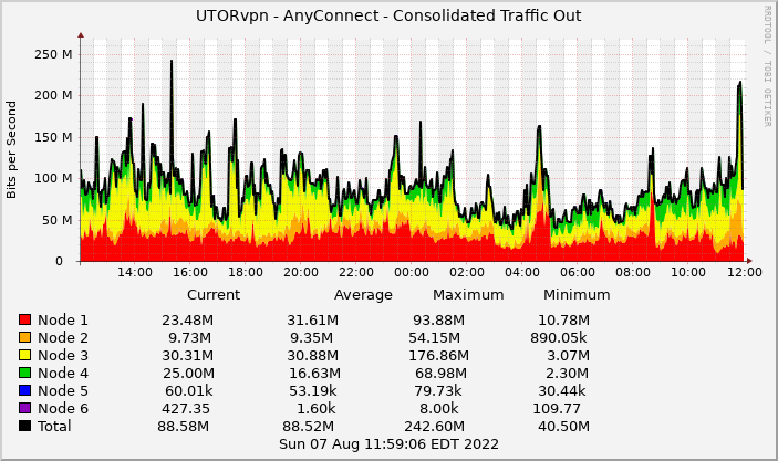 Graph showing the consolidated outgoing traffic of AnyConnect UTORvpn in the last 24 hours