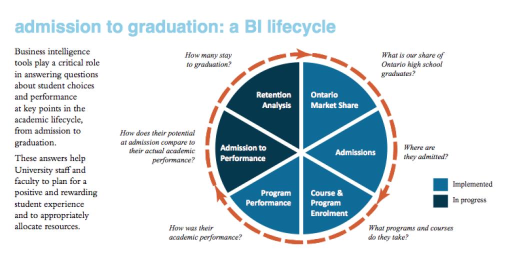 BI diagram