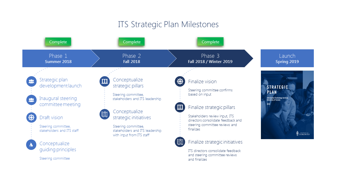IT at U of T Strategic Plan Milestones image