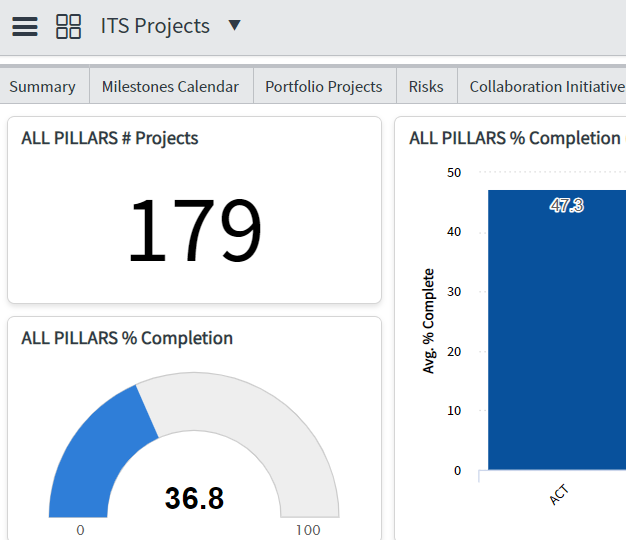 Screenshot of ITS projects in ServiceNow's Project and Portfolio Management (PPM) tool