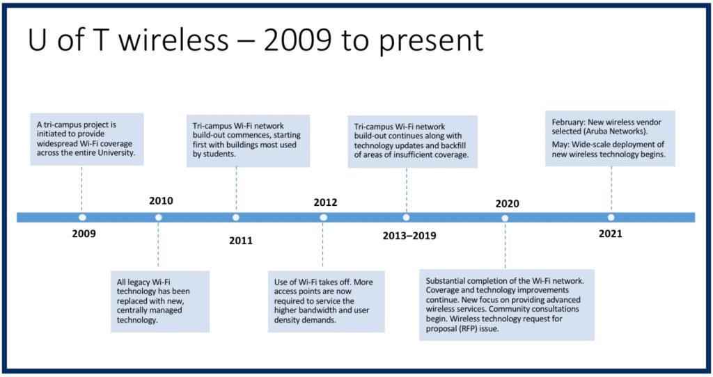 Wireless Timeline